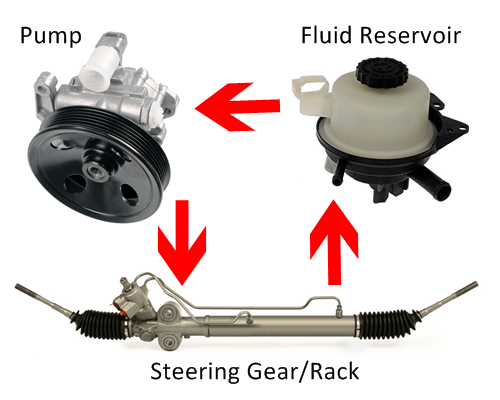 airdrie power steering